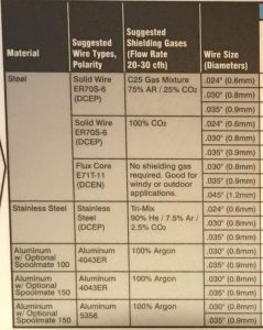 MIG Welding Gas Chart Settings